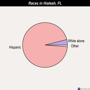 Hialeah races chart