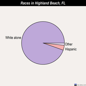 Highland Beach races chart