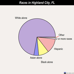 Highland City races chart