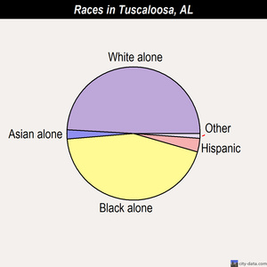 Tuscaloosa races chart