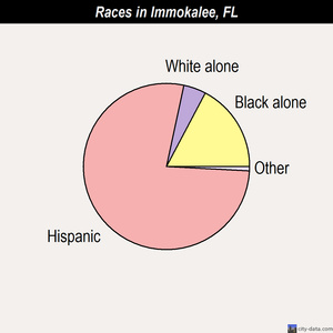 Immokalee races chart
