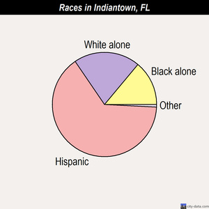 Indiantown races chart