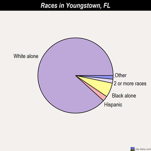 Youngstown races chart