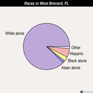 West Brevard races chart