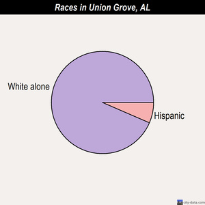 Union Grove races chart