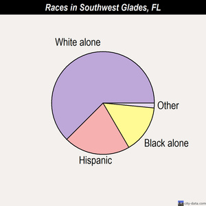 Southwest Glades races chart