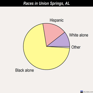 Union Springs races chart