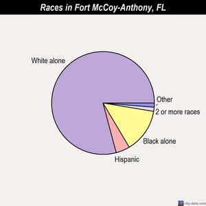 Fort McCoy-Anthony races chart