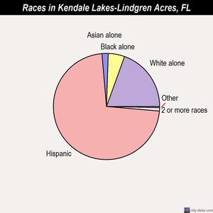 Kendale Lakes-Lindgren Acres races chart