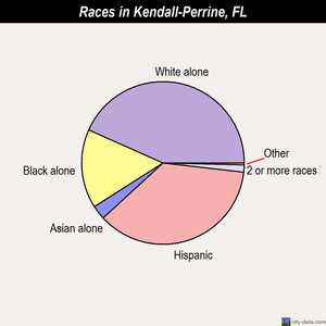 Kendall-Perrine races chart