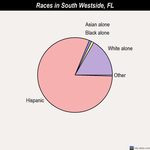 South Westside races chart