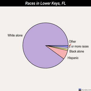 Lower Keys races chart