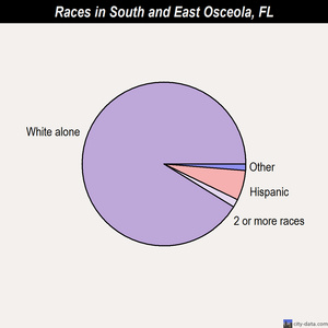 South and East Osceola races chart