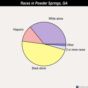 Powder Springs races chart