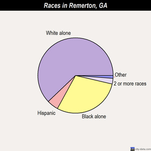 Remerton races chart