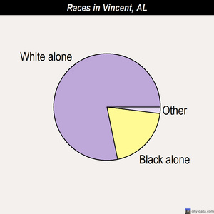 Vincent races chart