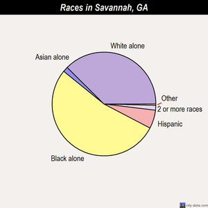 Savannah races chart
