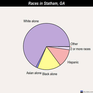 Statham races chart