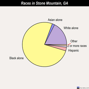 Stone Mountain races chart