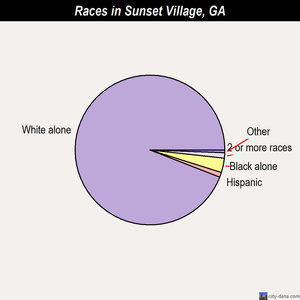 Sunset Village races chart
