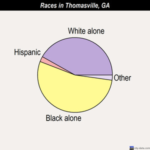 Thomasville races chart