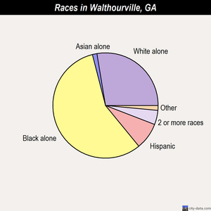 Walthourville races chart