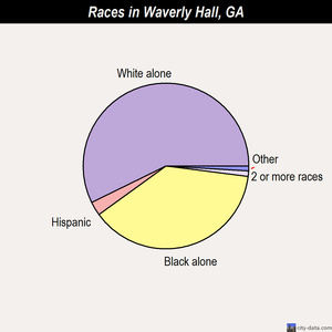 Waverly Hall races chart