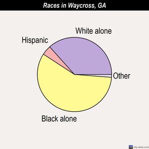 Waycross races chart