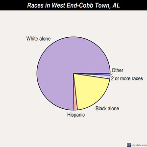 West End-Cobb Town races chart