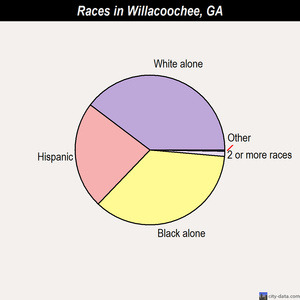 Willacoochee races chart