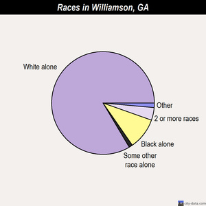 Williamson races chart