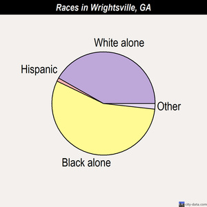 Wrightsville races chart