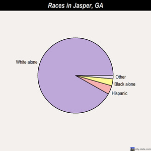 Jasper races chart