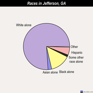 Jefferson races chart