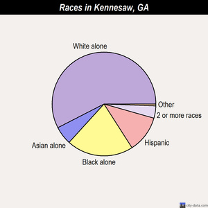 Kennesaw races chart