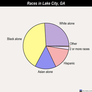 Lake City races chart