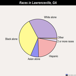 Lawrenceville races chart