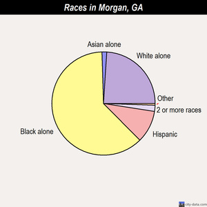 Morgan races chart