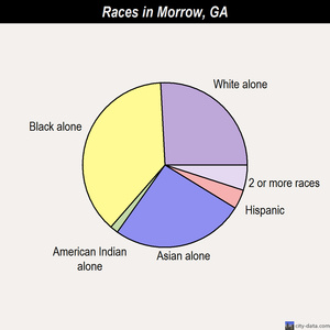 Morrow races chart