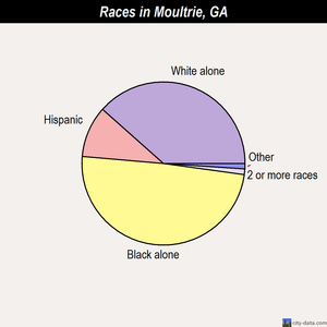 Moultrie races chart