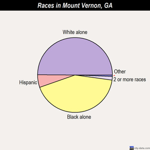 Mount Vernon races chart