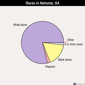 Nahunta races chart