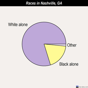 Nashville races chart