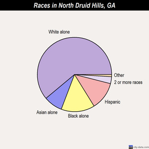North Druid Hills races chart