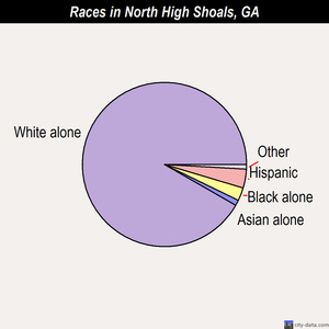 North High Shoals races chart