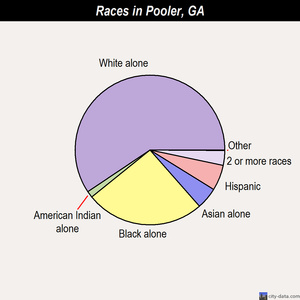 Pooler races chart