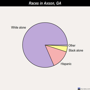 Axson races chart