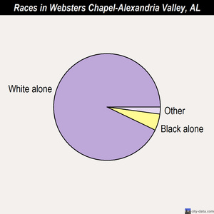 Websters Chapel-Alexandria Valley races chart