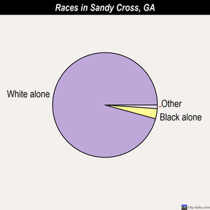Sandy Cross races chart