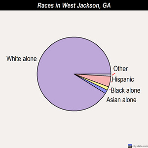 West Jackson races chart